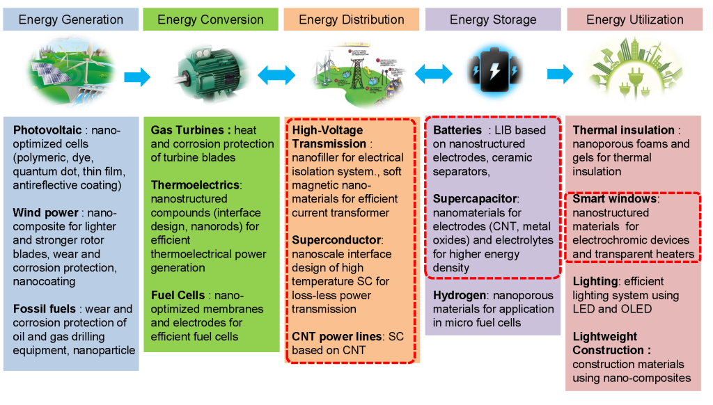 Fig. 1. The roles of advanced materials in energy system